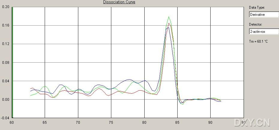 求助:荧光定量pcr的结果分析 [转自 丁香园论坛