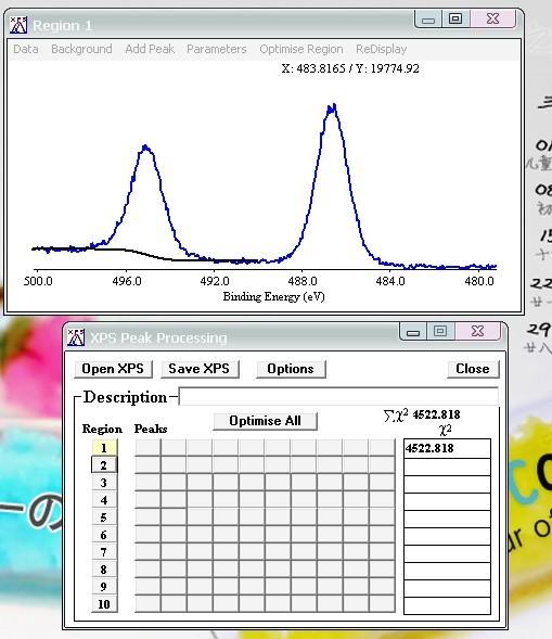 xps的分析元素的峰值